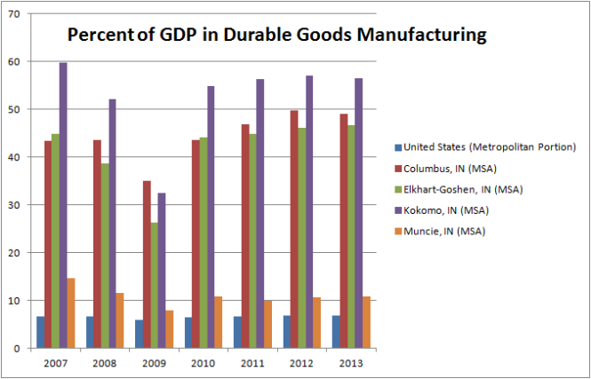 Durable Goods as Percentage of Metropolitan GDP. Data from the Bureau of Economic Analysis, Calculation Mine.
