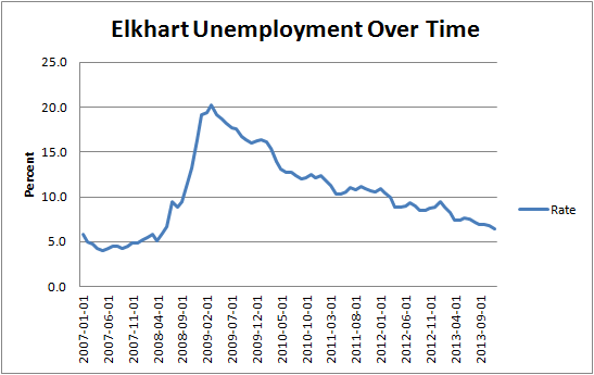 Elkhart's Unemployment Rate, 2007-2013. Source: St. Louis Fed