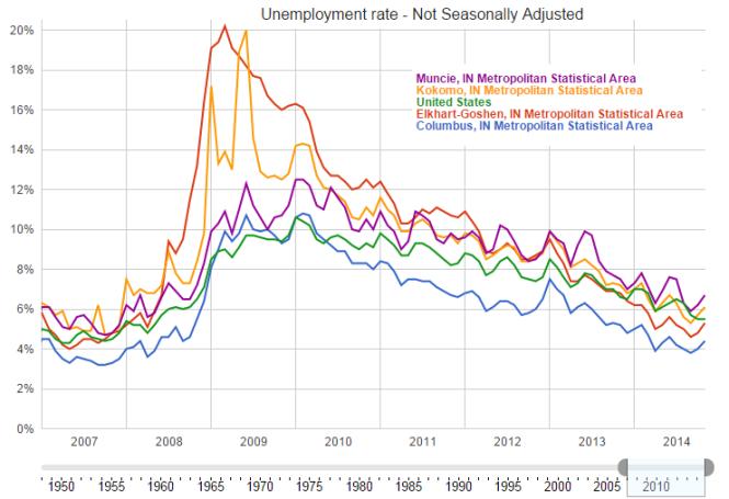 Source: Google, using the Bureau of Labor Statistics