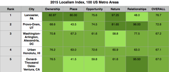 Lancaster, PA took the top spot in the first edition of the Localism Index